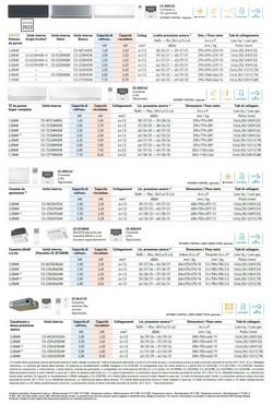 Condizionatore Panasonic Dual Split 9+9 Btu 60 x 60 4 vie CU-2Z50TBE